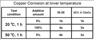 Copper Corrosion at Lower Temperature