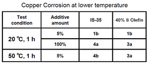 Copper Corrosion at Lower Temperature