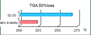 TGA 50 Loss